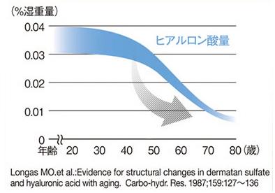ヒアルロン酸は年齢があがるにつれて減少する