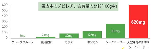大宜味村のシークワーサはノビレチンが2倍入っている