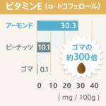 アーモンドと他食材との栄養成分含有量の比較-ビタミンE-