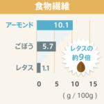 アーモンドと他食材との栄養成分含有量の比較-食物繊維-