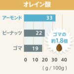 アーモンドと他食材との栄養成分含有量の比較-オレイン酸-