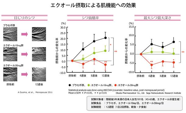 エクオールによるシミ改善・美白の効果効能
