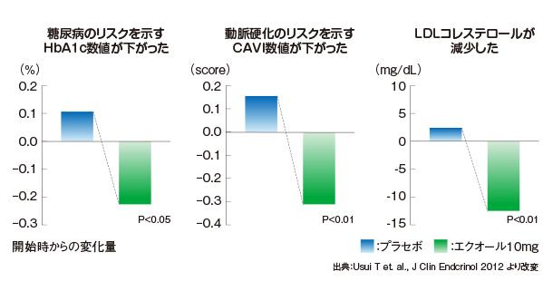 エクオールによるメタボリックシンドローム(HbA1c,動脈硬化,LDLコレステロール)予防の効果効能