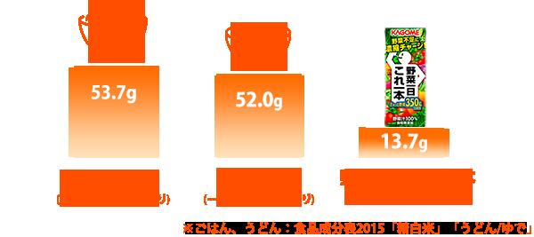 糖質量の比較