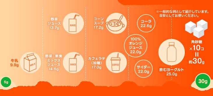 飲料水における糖質の比較