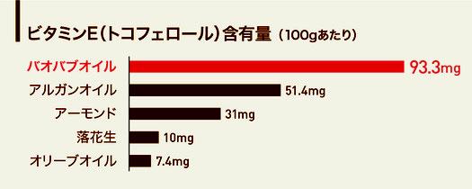 バオバブオイルのビタミンE(トコフェロール)含有量