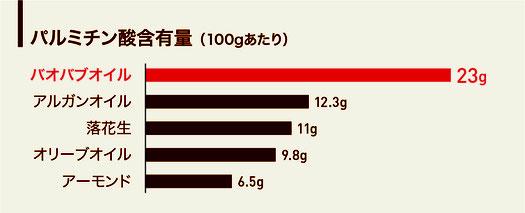 バオバブオイルのパルミチン酸含有量