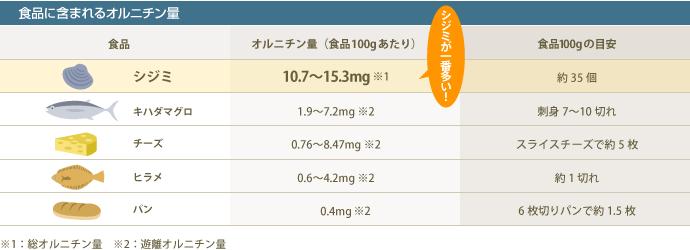 オルニチン含有量
