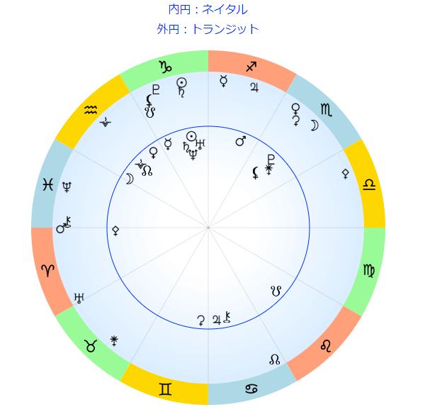 トランジットホロスコープ(経過図)